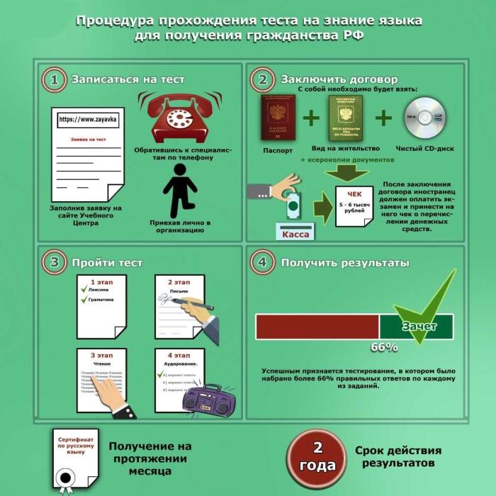 Порядок упрощенного получения гражданства