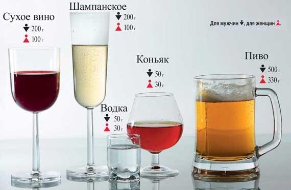содержимое лакоголя в напитках (допустимая норма)