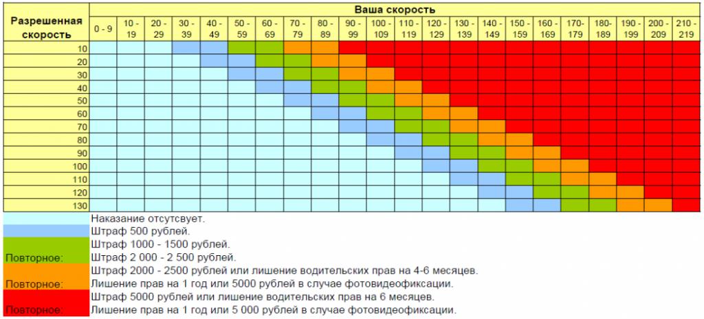 штрафы за превышение скорости - инфографика